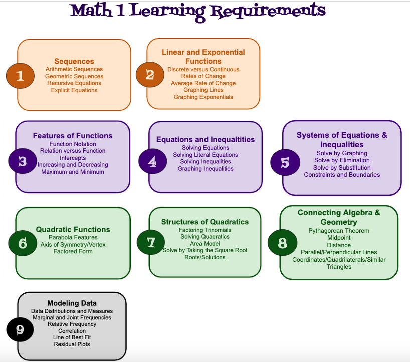 Math 1 Learning Requirements