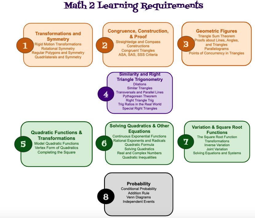math 2 learning requirements